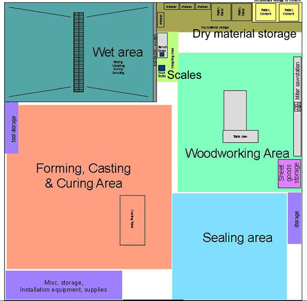 Here is a diagram of a possible layout of some of these areas
