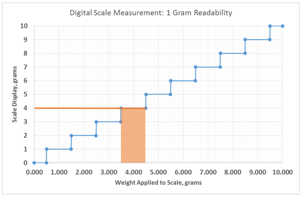 graph of scale readability