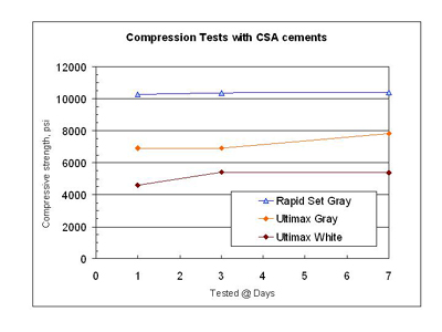 Compression tests with CSA cements