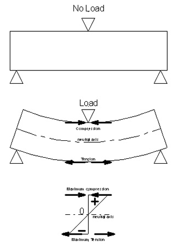 compression-tension in beam