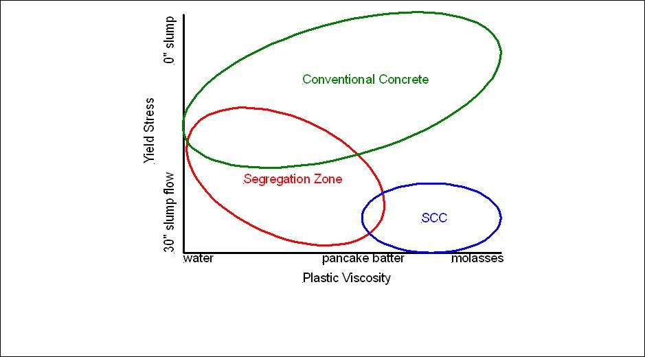 scc diagram