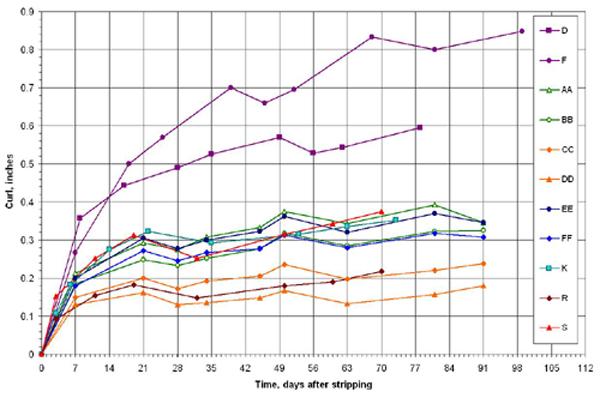 NSPG Graph