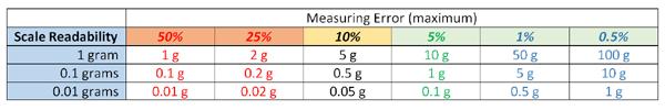 measuring error chart