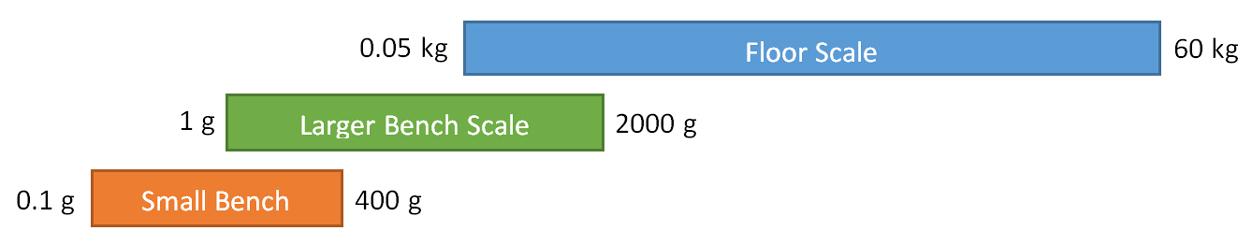 three scales overlap